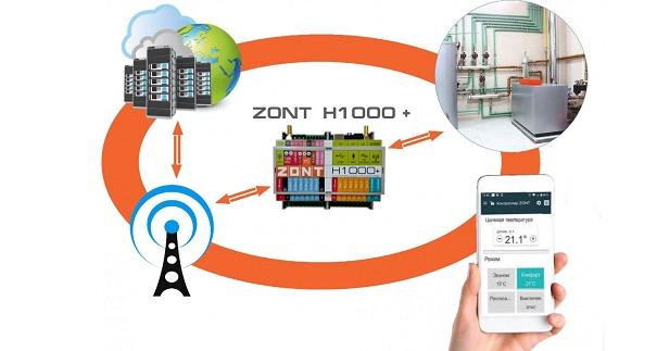 Управление отоплением ZONT GSM H1000+, управление через приложение, гибкая настройка системы